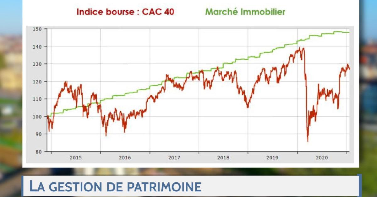 valeur patrimoine versus valeur bourse CAC 40